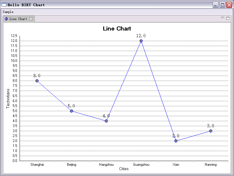how to make a graph in java eclipse