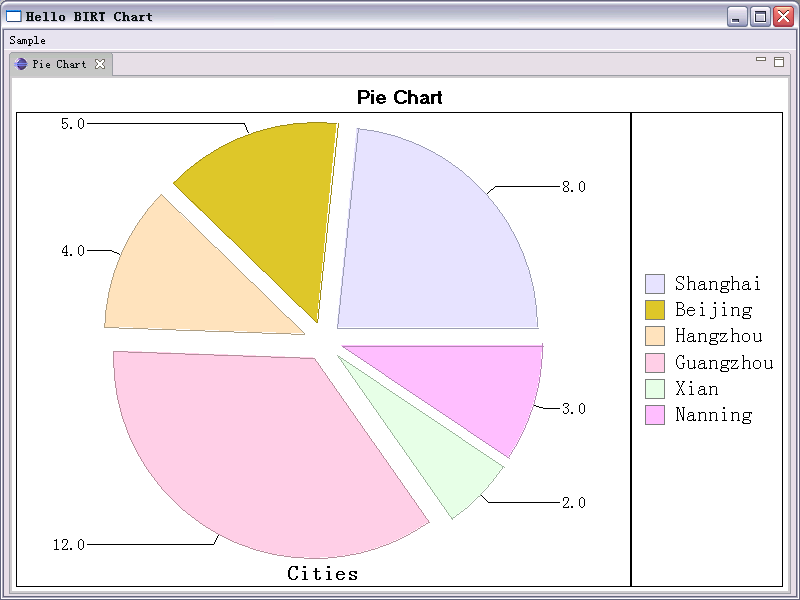 Eclipse Corner Article Using The Birt Chart Engine In Your Plug In