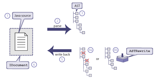 Eclipse Corner Article Abstract Syntax Tree The Eclipse Foundation