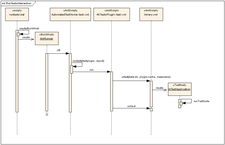 Eclipse Corner Article: Build and Test Automation for plug-ins and ...