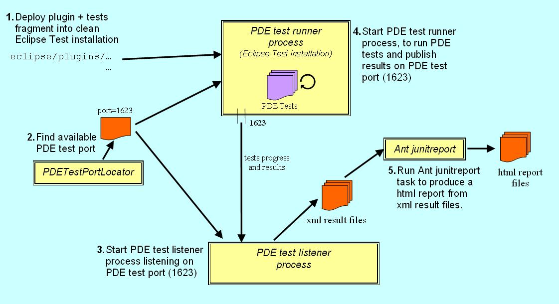 Testing Process Flow Diagram - Enthusiast Wiring Diagrams •