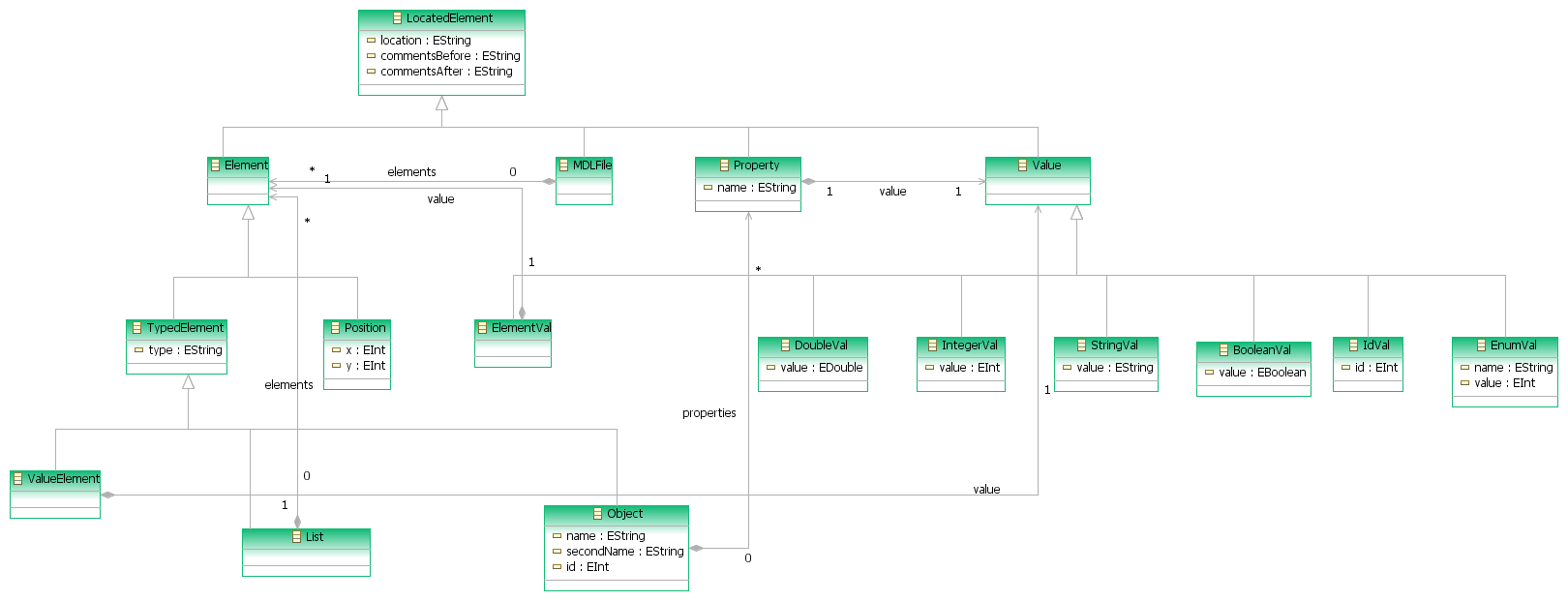 Atl use case rational rose to uml2 tools the eclipse foundation figure 1 the mdl metamodel ccuart Image collections
