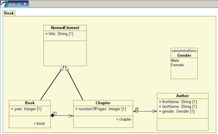 Atl use case using a uml modeler to generate metamodels the sample of uml 2 class diagram ccuart Gallery