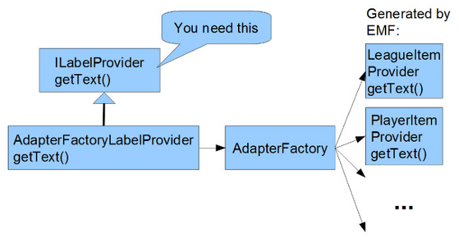 AdapterFactories