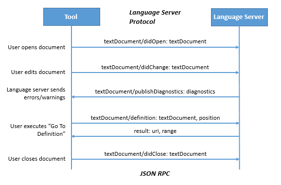 Language Server Protocol Example