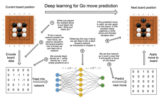 Overview diagram deep learning bot