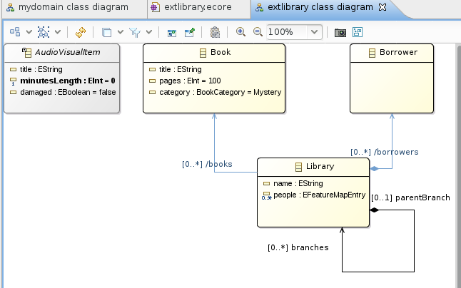 Ecoretools graphical modeling for ecore entities diagram editor ccuart Gallery