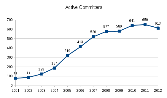 2012 Active Committers