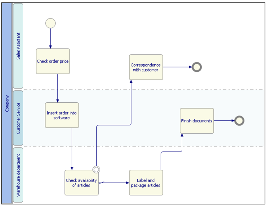 process flow diagram using bpmn notation eclipse java workflow tooling  jwt  the eclipse foundation  eclipse java workflow tooling  jwt  the eclipse foundation