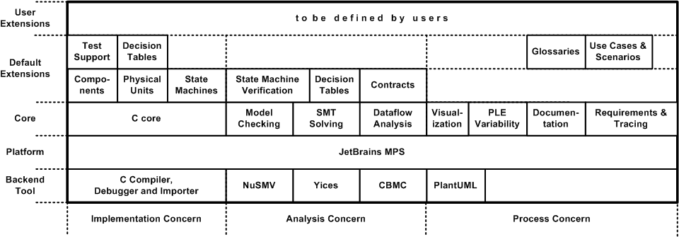 mbeddr is organized into three concerns and five layers. The concerns address C-based implementation, formal analysis as well as process. The five layers are the MPS platform, the mbeddr core facilities, default extensions as well as the ability for users to create their own extensions. Finally, a number of backend tools (primarily C compilers and verification tools) are integrated.