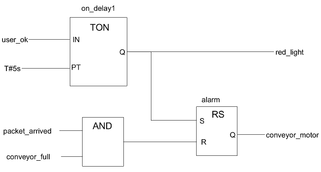 Example of a Function Block Diagram according to IEC 61131