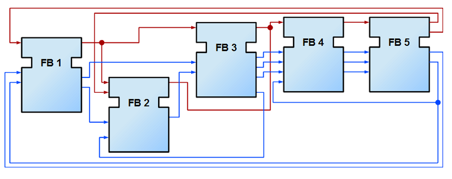 A generic application in IEC61499