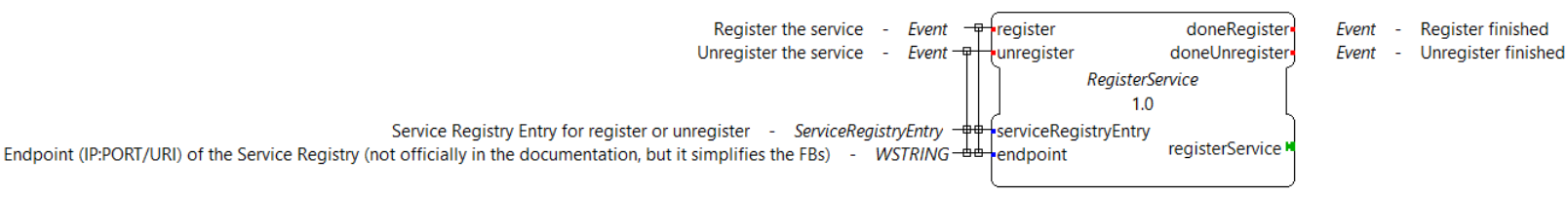 Abstract definition of the Register Service offered by the Service Registry core system