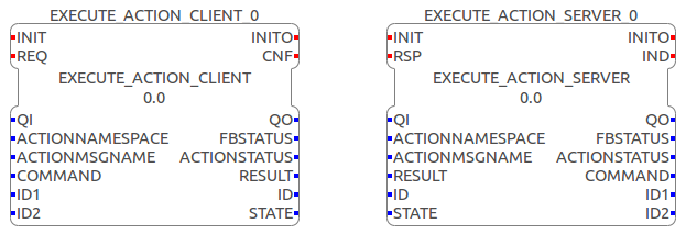 Interface of the ExecuteAction Server and Client SIFB