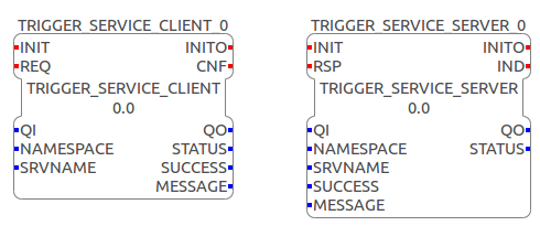 Interface of the Trigger Service Server and Client SIFB