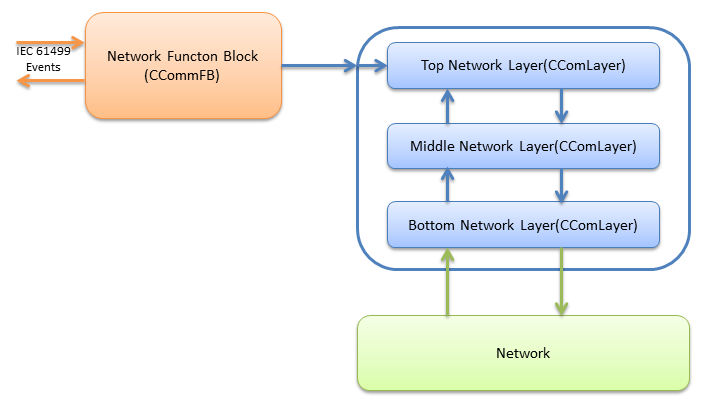 Overview of the Network Layer