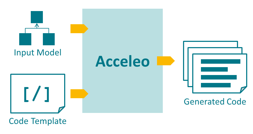 Acceleo - Overview