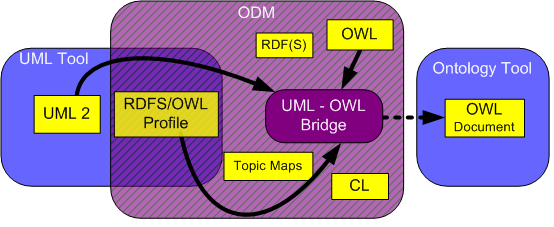 Uml North Campus Map.Atl Use Case Odm Implementation Bridging Uml And Owl The