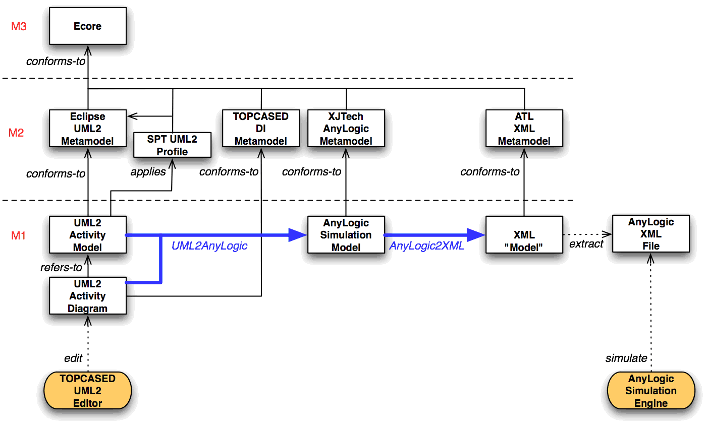 Atl Use Case Model Driven Performance Engineering From Uml Spt To 2 Process Flow Diagram Anylogic The Eclipse Foundation