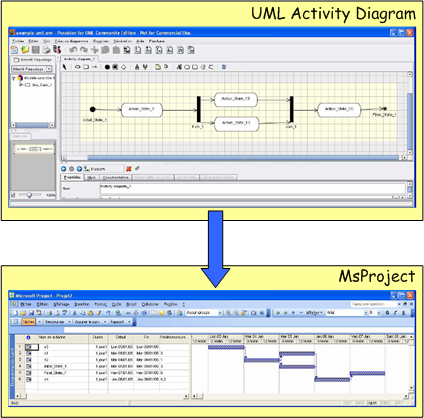 Atl use case from uml activity diagram to project management atl use case from uml activity diagram to project management software ccuart Choice Image