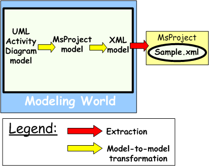 Atl Use Case From Uml Activity Diagram To Project Management Software The Eclipse Foundation