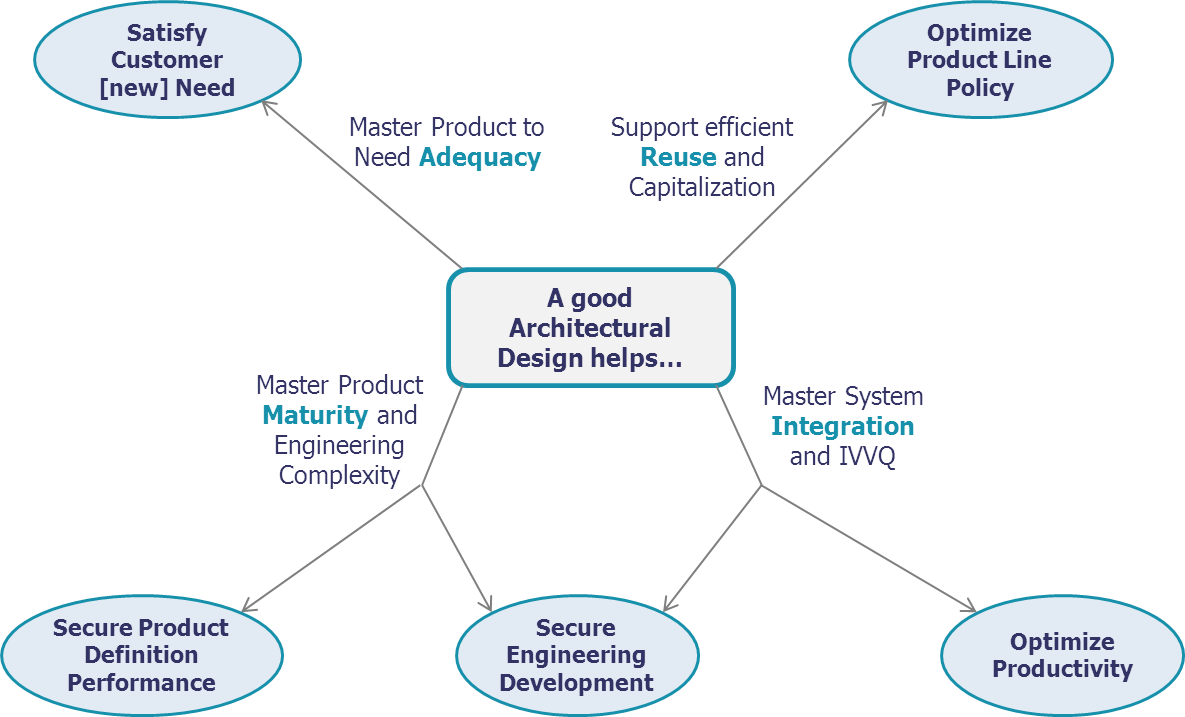 How The Architecture Software Influences Architecture Design