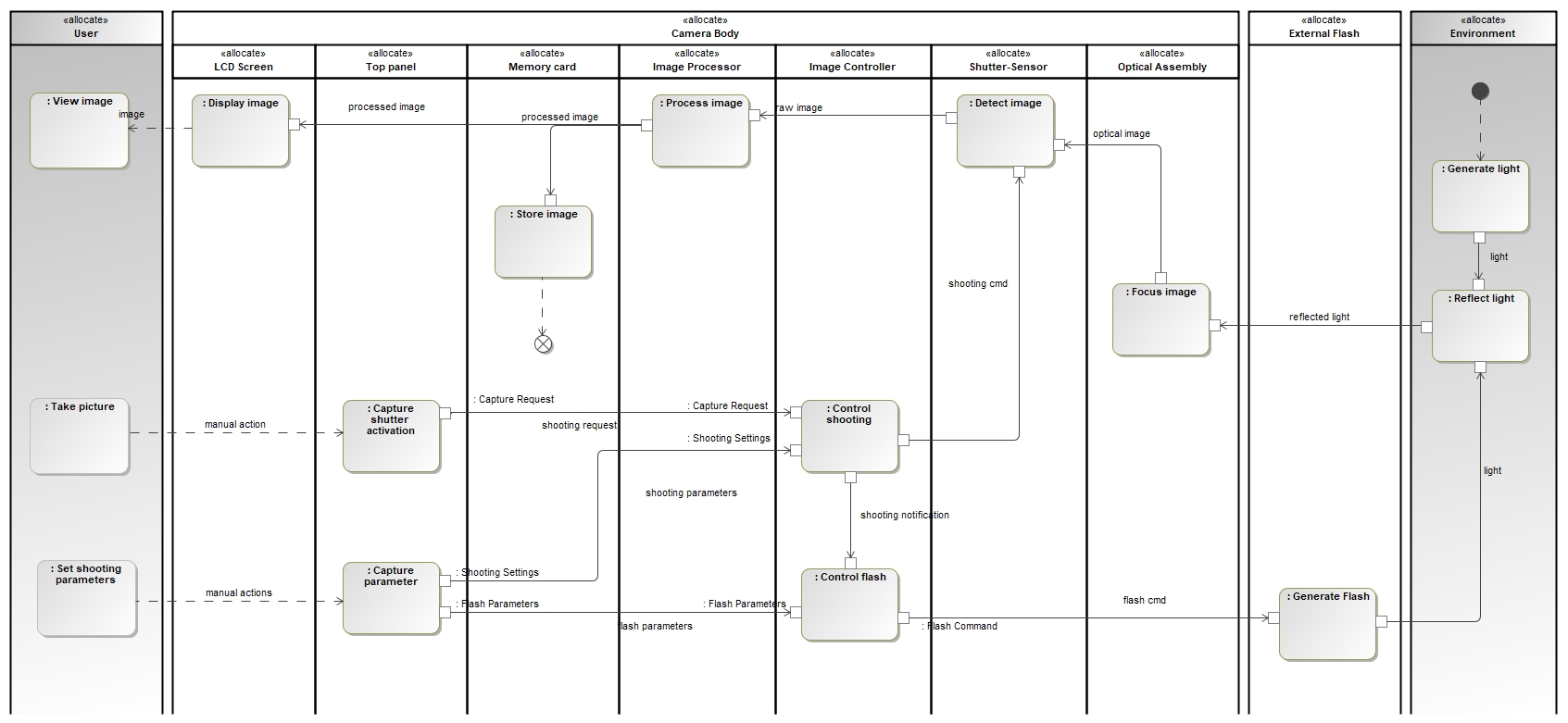 Is Capella A Sysml Tool Logic Network Diagram Example