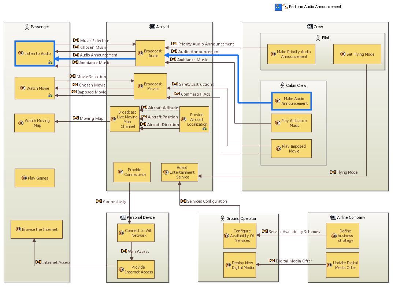 Capella Mbse Tool Features Logic Tree Diagram