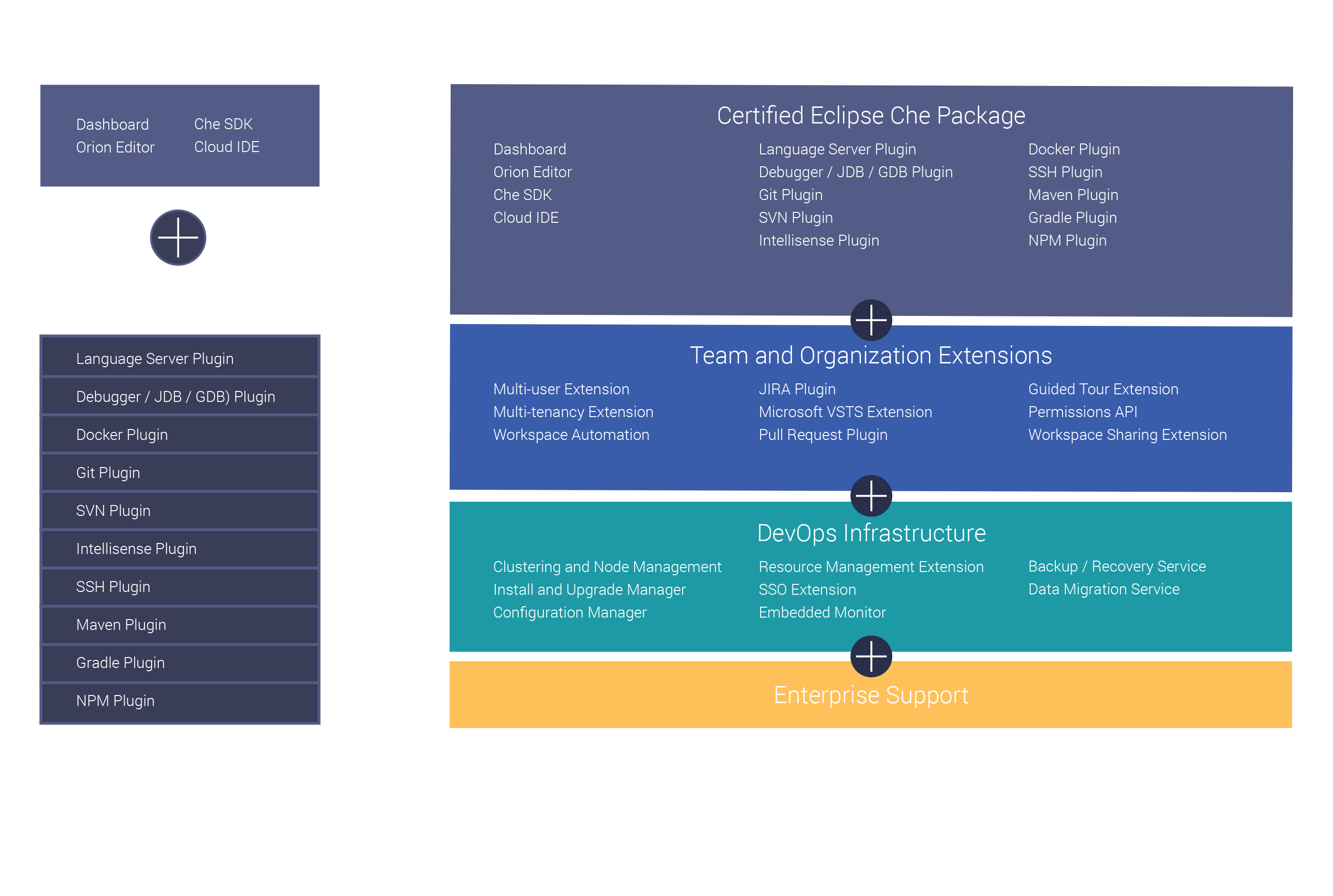 Codenvy: Cloud Workspaces for Development Teams Powered by