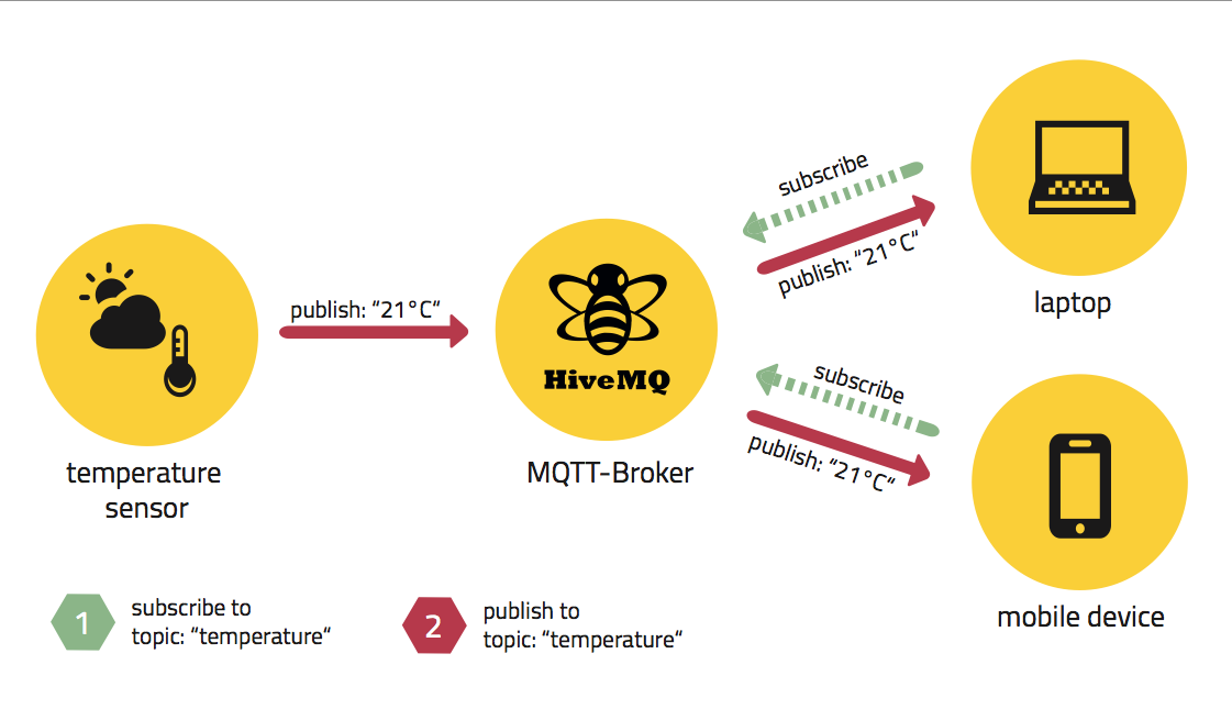 MQTT 101 – How to Get Started with the lightweight IoT