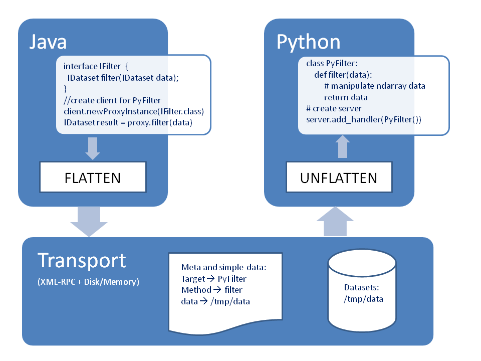 Integrating Python For High Throughput Science   The Eclipse