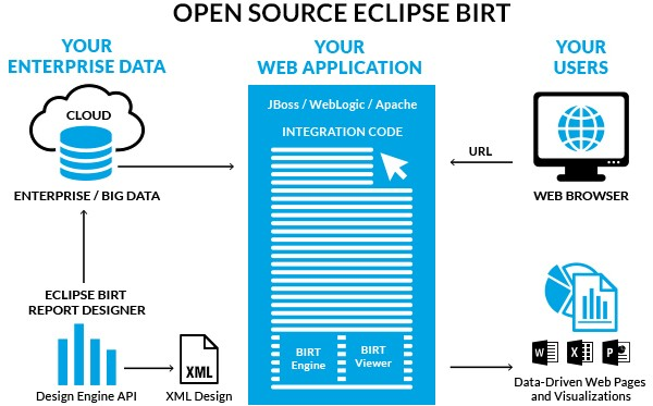 Beginning BIRT: A Practical Introduction | The Eclipse