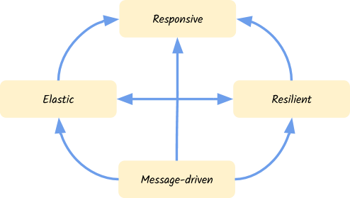 Reactive Microservices with Eclipse Vert x   The Eclipse