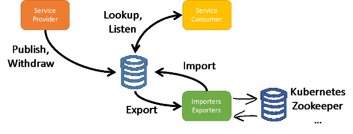 Reactive Microservices with Eclipse Vert x | The Eclipse