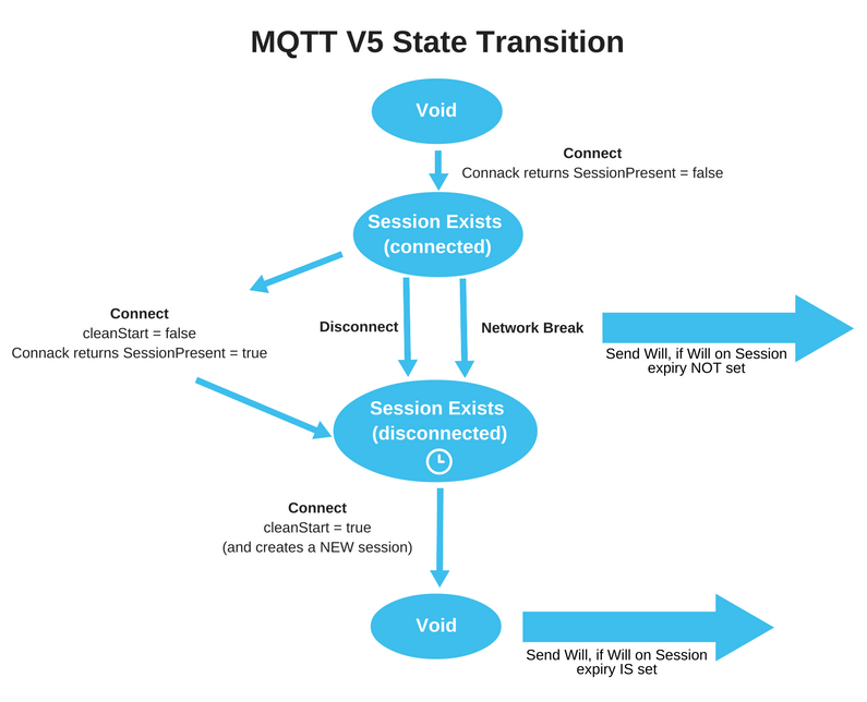 Towards The Next Version of MQTT | The Eclipse Foundation