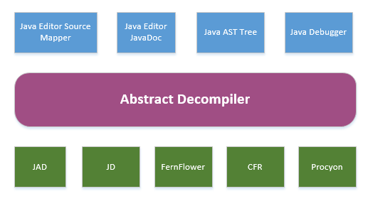 The Features of Eclipse Class Decompiler | The Eclipse