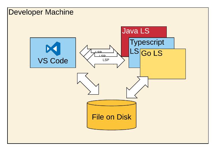 developer machine