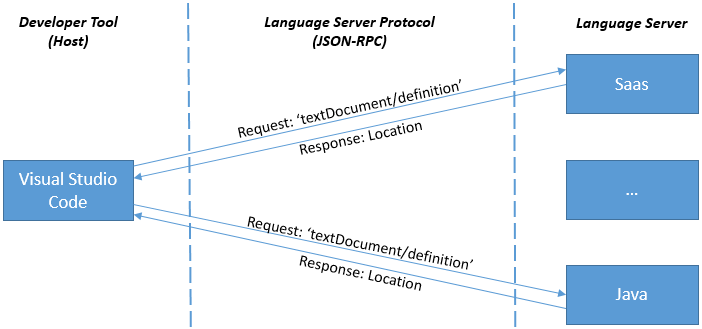 language server protocol
