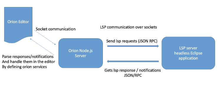 Getting Started with LSP in Eclipse Orion | The Eclipse Foundation