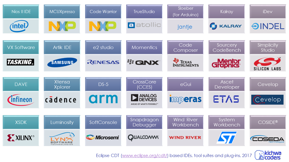 15 Years of Open Source Embedded Tools at Eclipse | The