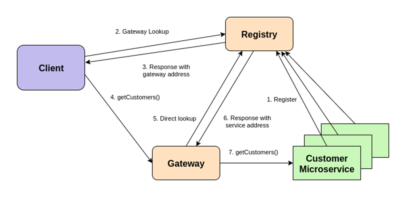 Eclipse Microservices and Service Discovery   The Eclipse