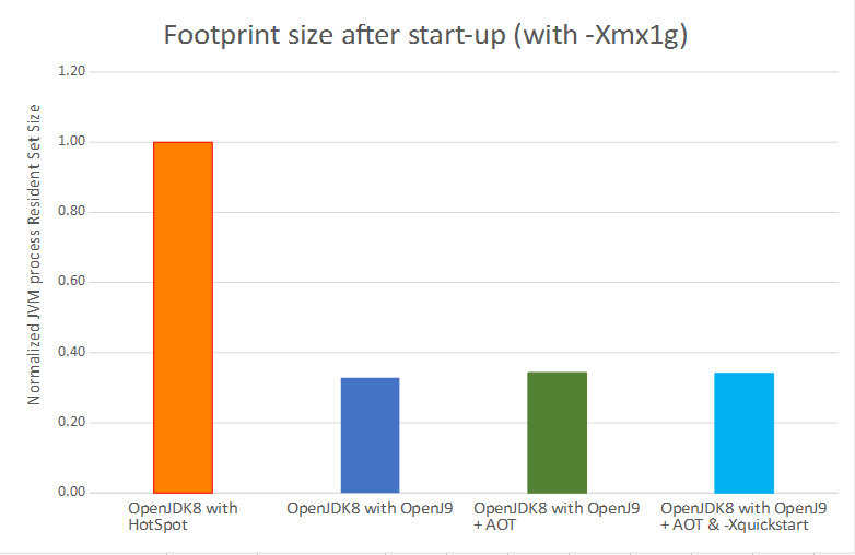A comparison of footprint size after startup between and OpenJDK 8 with OpenJ9 and an OpenJDK8 with Hotspot.
