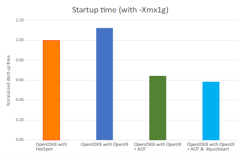 A comparison of startup time between and OpenJDK 8 with OpenJ9 and an OpenJDK8 with Hotspot.