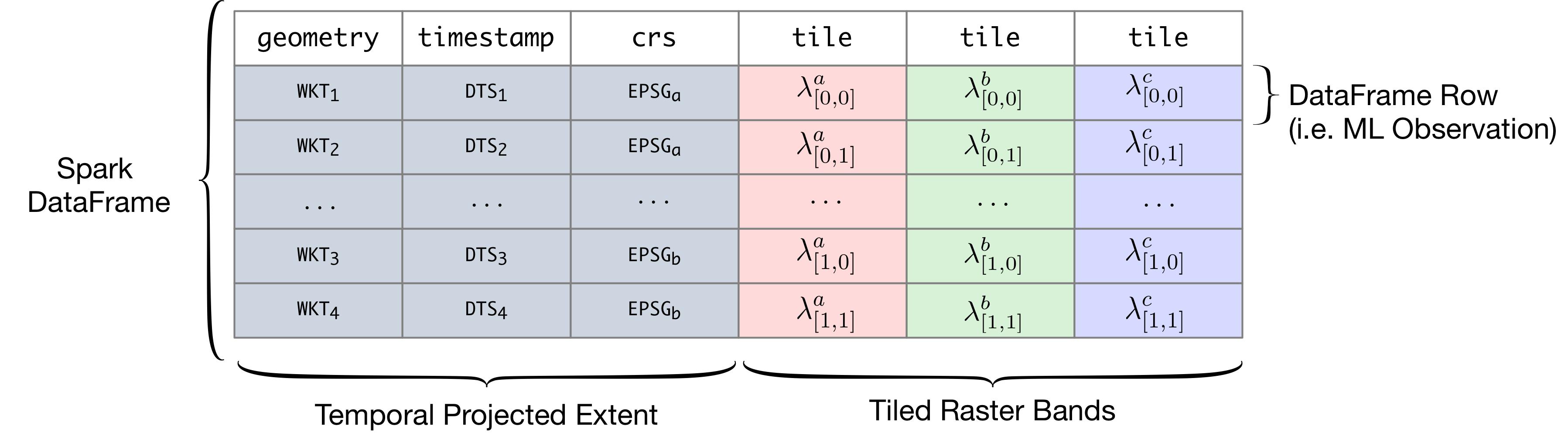 RasterFrames: Enabling DataFrame-Based Analysis of Big