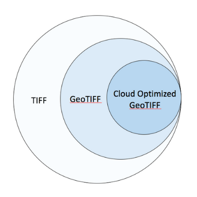 Cloud-Native Geospatial technologies: COG, STAC, and the