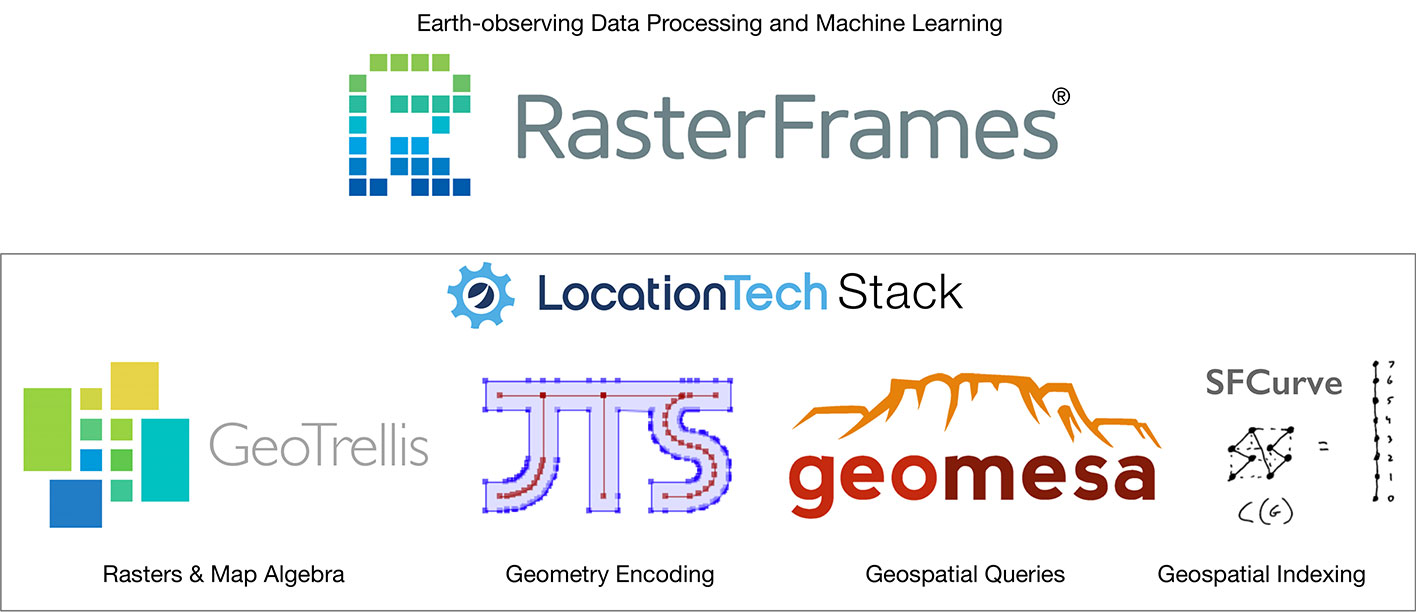 RasterFrames: Enabling DataFrame-Based Analysis of Big