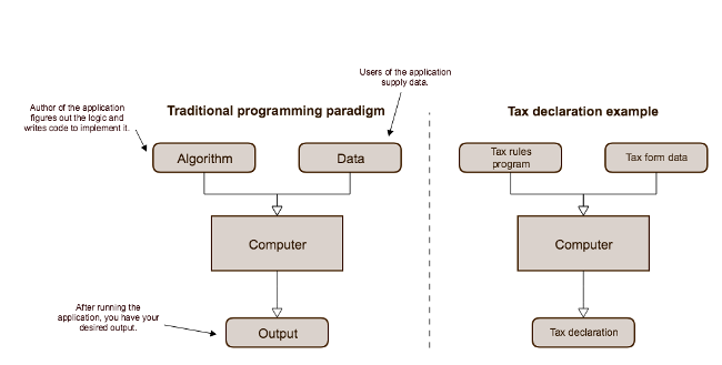 Traditional programming paradigm