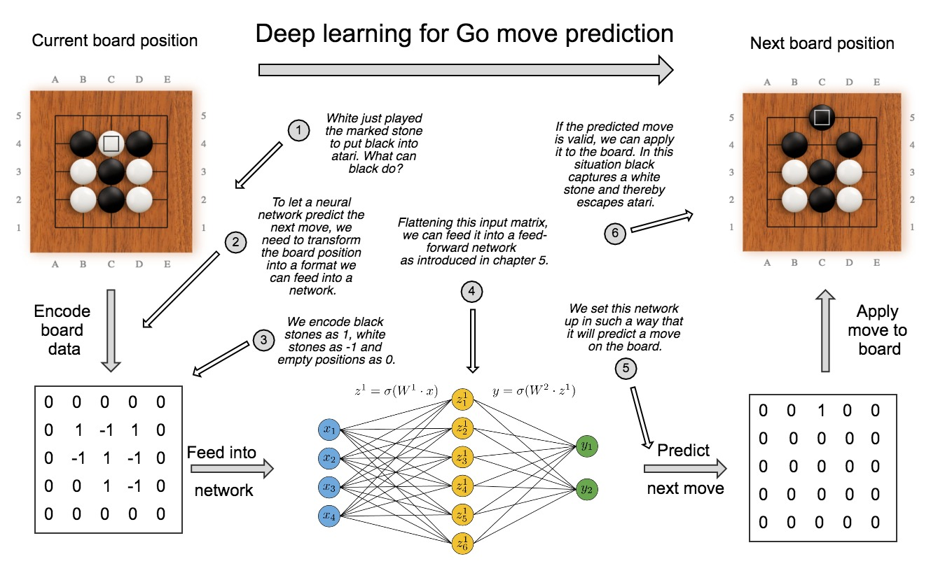 Building a Go-playing bot with Eclipse Deeplearning4J | The