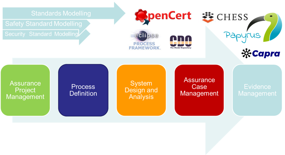Meet The New Eclipse Based Tools For Assurance And Certification Of