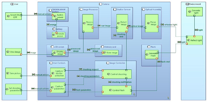 Is Capella a SysML Tool? | The Eclipse Foundation
